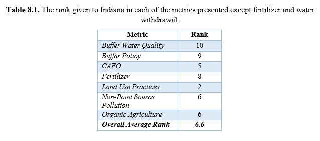 Indiana Index Results 8.1