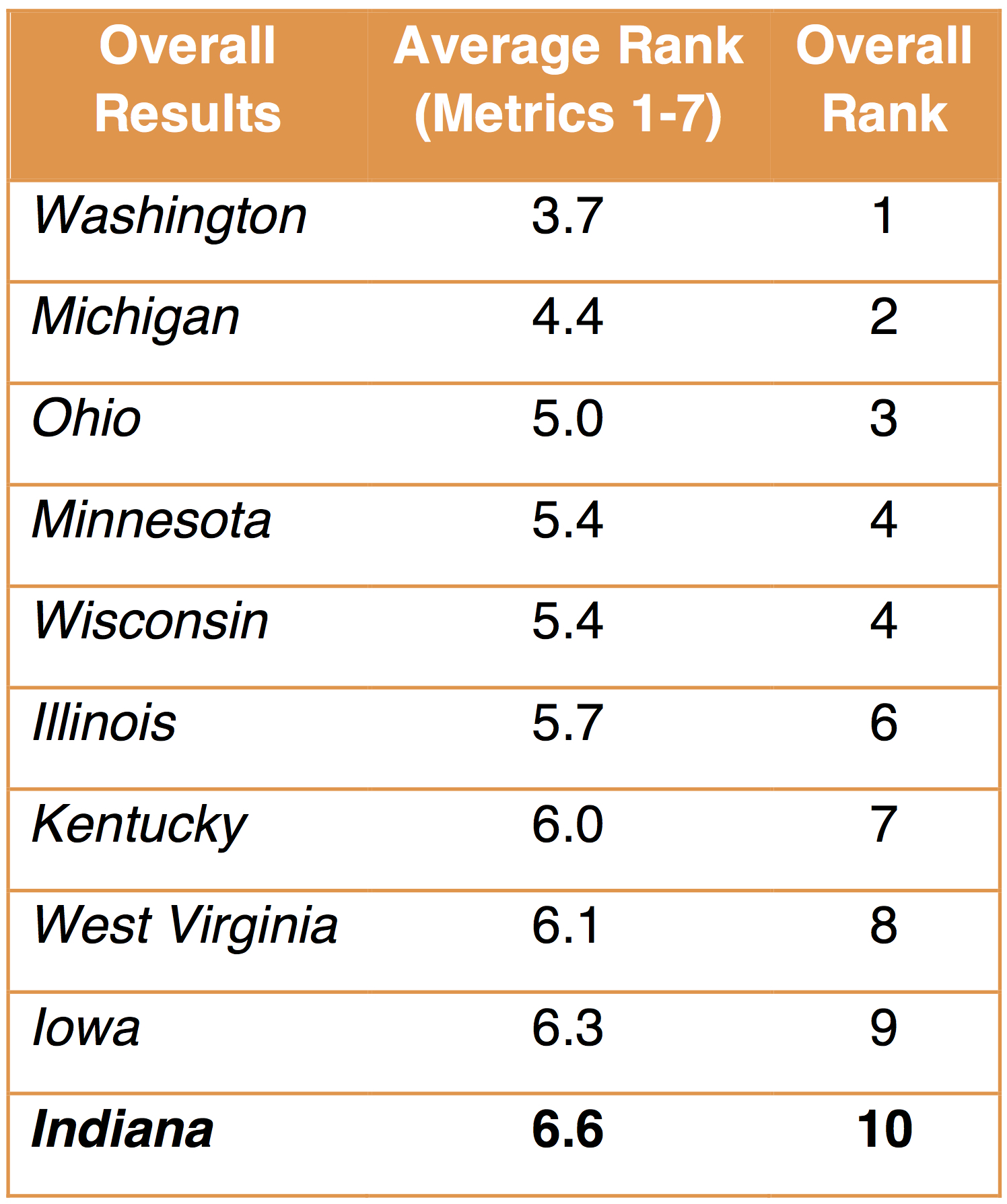 State Sustainability Index Indiana Overall Results