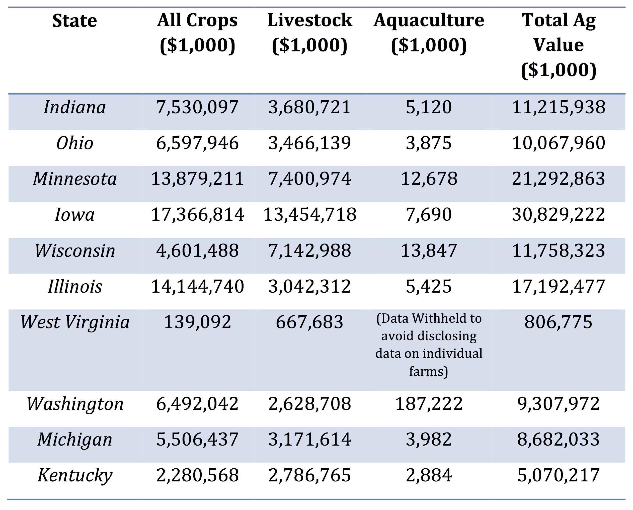 Water Withdrawal Agricultural Value (2012)