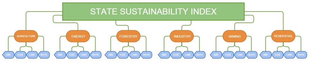 state_sustainability_index