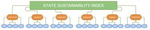 state_sustainability_index