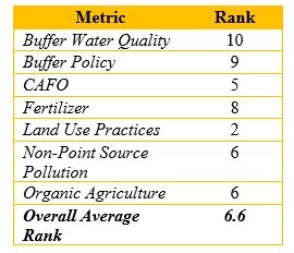 Indiana Water index