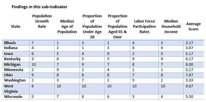 Socio-Demographci1