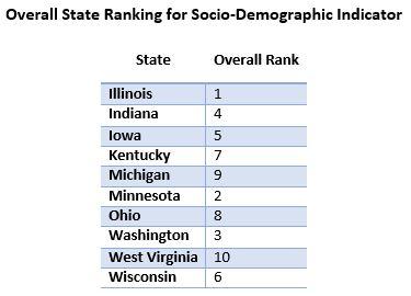 Socio-Demographci2